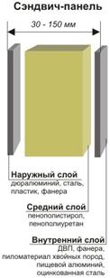 сендвич-панель в разрезе