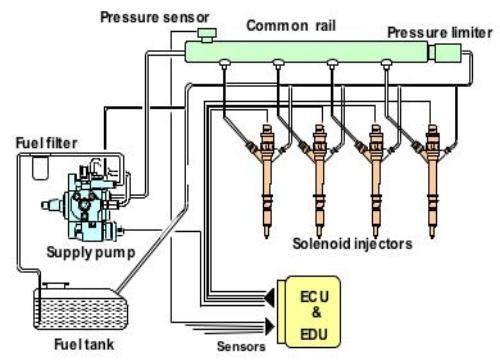 система впрыска Common Rail